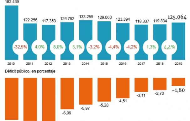 Gráfico evolución techo de gasto