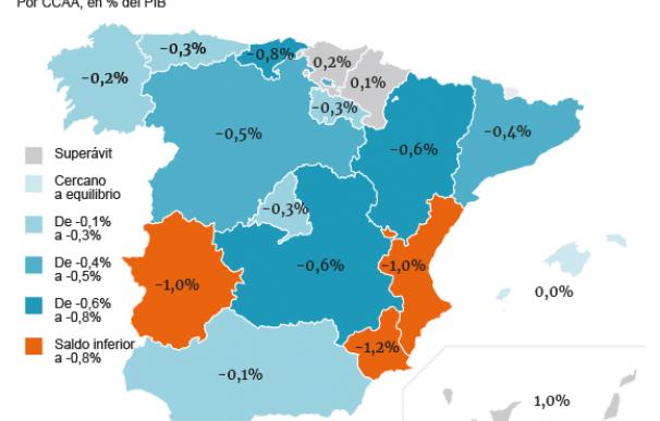 Grafico nuevo deficit por CCAA