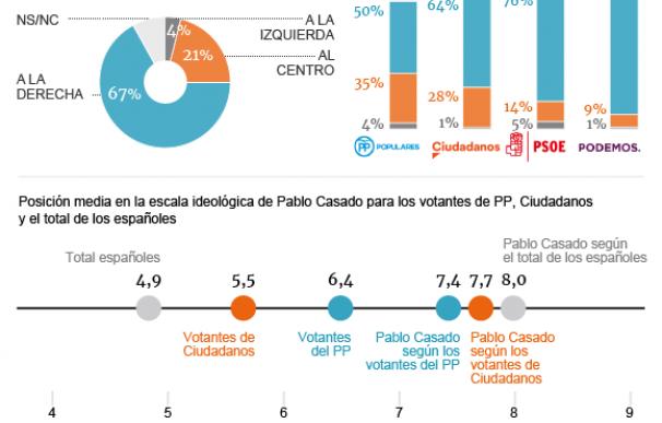 Encuesta Henneo / Metroscopia Pablo Casado