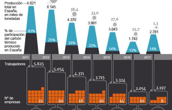 Gráfico carbón España.