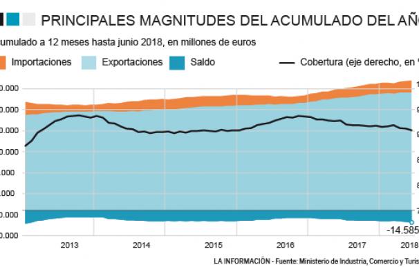 Déficit comercial junio 2018