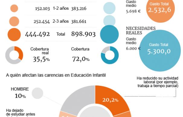 Gráfico Situación Educación Infantil en España