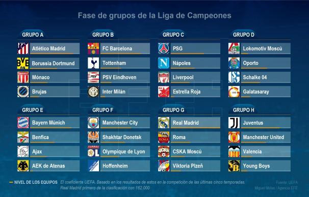 Grupo Liga Campeones