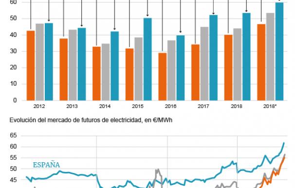 Gráfico precios luz.