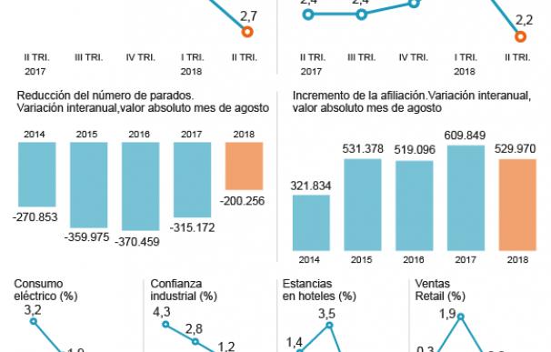 Gráfico desaceleración económica Septiembre 2018