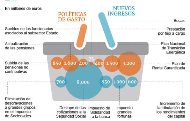 Gráfico Propuestas Podemos