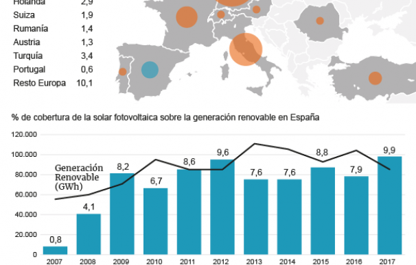 Gráfico energía solar fotovoltaica.