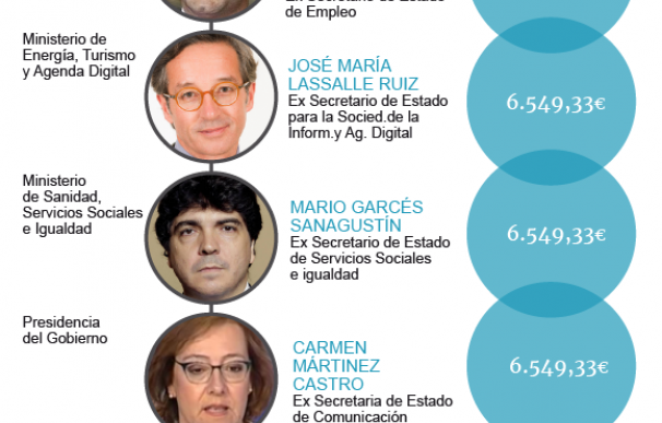 Gráfico salarios De la Serna y secretarios Estado Rajoy para noticia