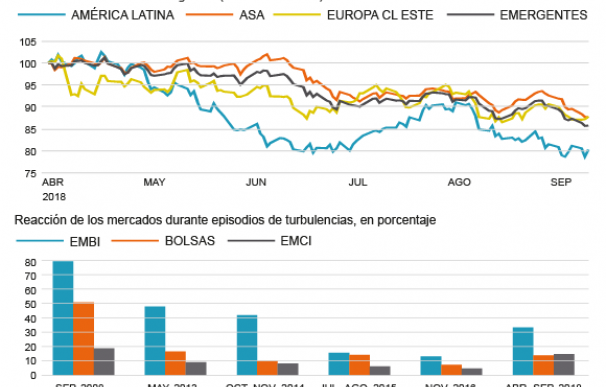 Turbulencias en los mercados emergentes