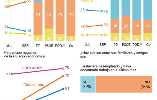 Gráfico Encuesta Henneo / Situación Económica Septiembre