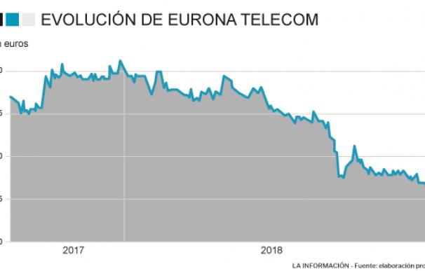Evolución de Eurona en el MAB