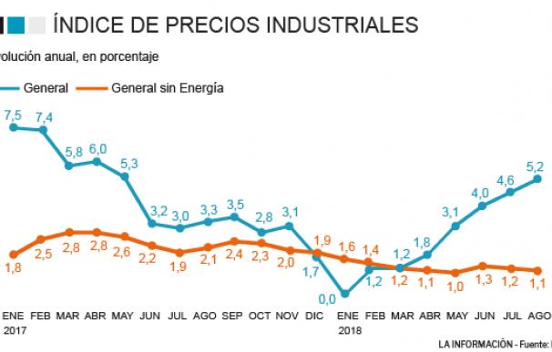 Grafico Precios Industriales