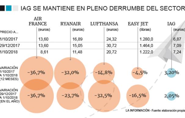 Evolución del sector de las aerolíneas en Europa