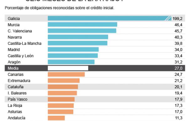 Gráfico inversión territorial en los últimos seis meses de Rajoy