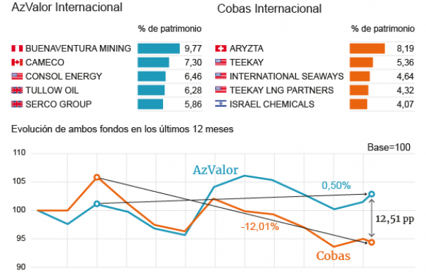 Evolución del Cobas Internacional de Paramés y el AzValor Internacional