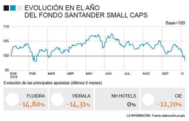 Santander Small Caps