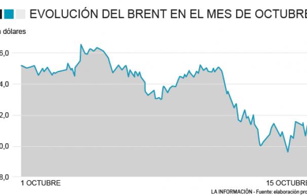 El petróleo se abarata un 2% en lo que va de mes