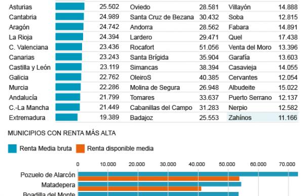 Nivel de renta municipios españoles según IRPF