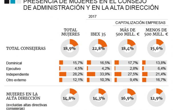 Peso de la mujer en las empresas del Ibex 35