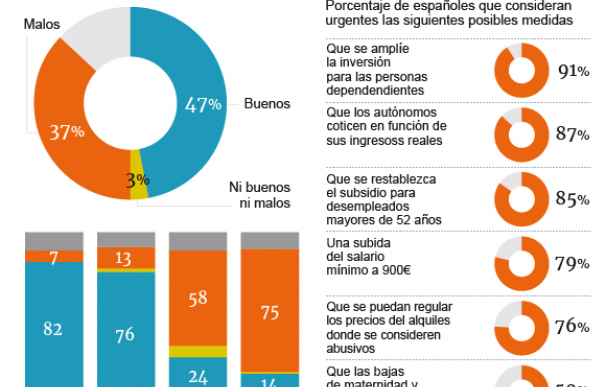 Gráfico Clima Social Octubre Metroscopia