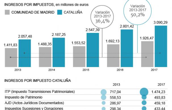 Gráfico Cataluña exprime a sus contribuyentes