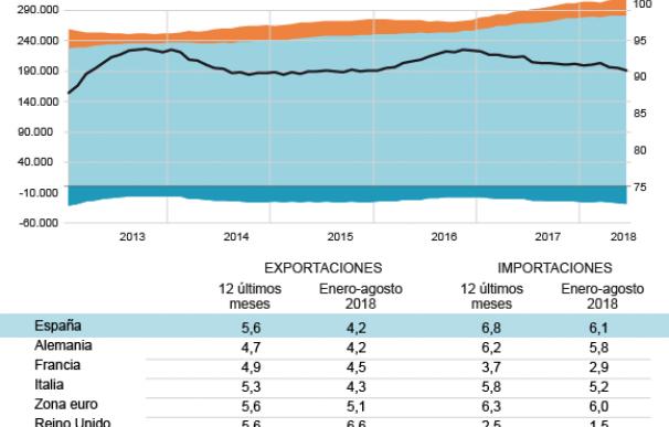 Grafico déficit comercial agosto 2018