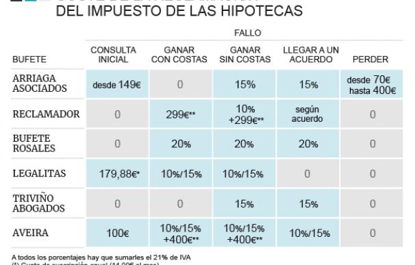 Comparador gastos reclamar hipoteca