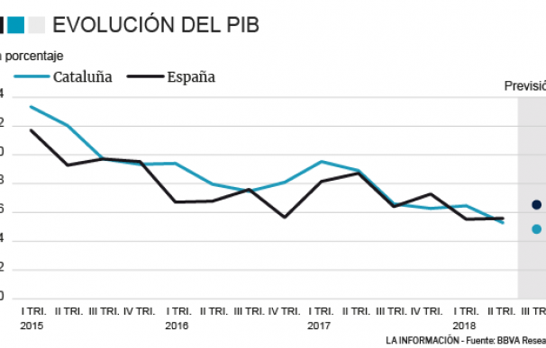 PIB CATALUÑA
