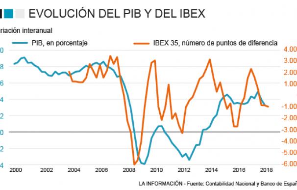 Correlación entre el Ibex 35 y el PIB
