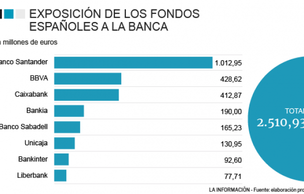 fondos banca