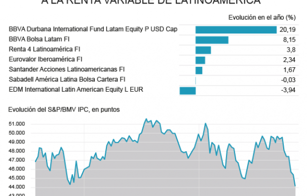 Fondos españoles que invierten en Latinoamérica
