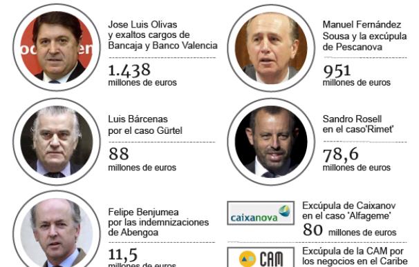fianzas Audiencia Nacional