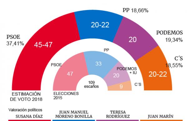 CIS en Andalucía