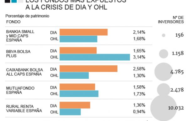 Fondos de inversión en OHL y Dia