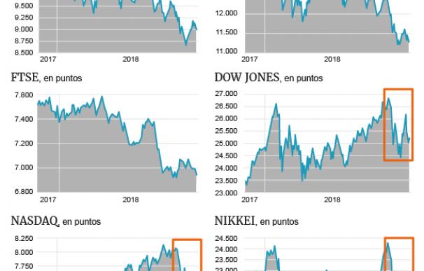 Año complicado para la renta variable europea