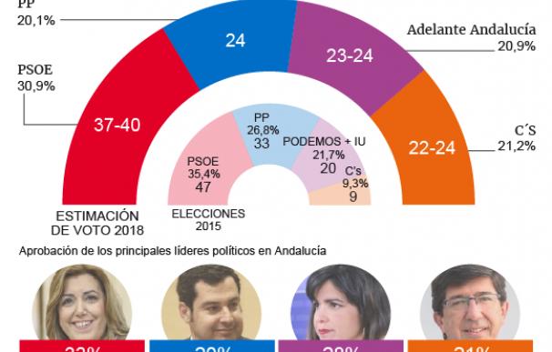 Gráfico Estimación Voto Andalucía Elecciones 2018