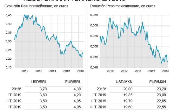 Evolución de las divisas de Brasil y México
