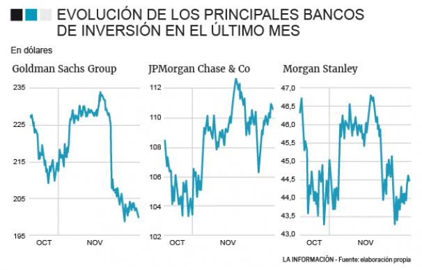 Evolución acción de la banca de inversión