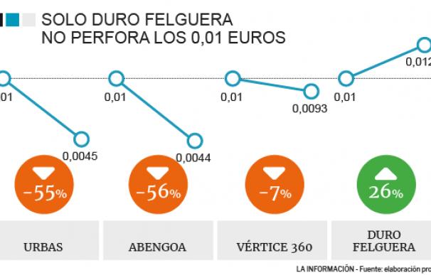 Evolución de las compañías que cotizaban en 0,01 euros por acción