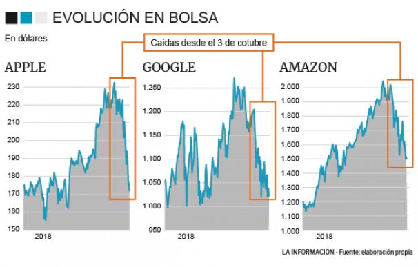 Apple, Amazon y Google en el año