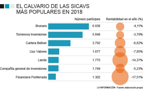 Sicavs más populares