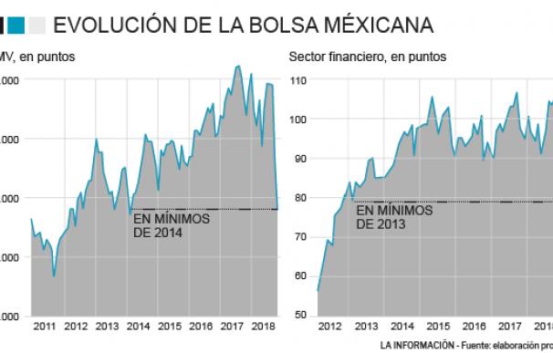 Evolución bolsa mexicana