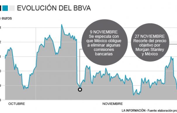 BBVA se hunde por Morgan Stanley y México