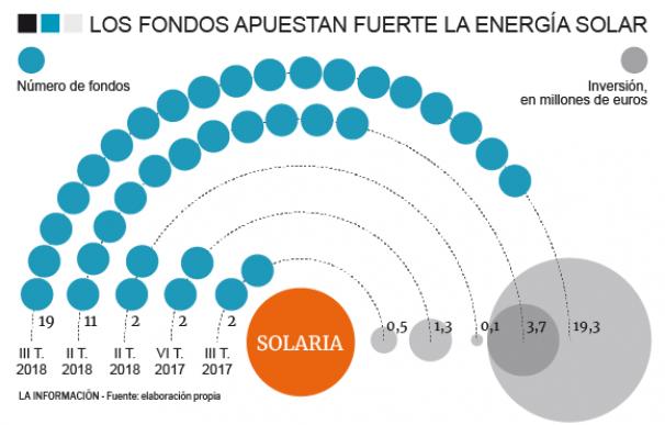 Fondos en Solaria