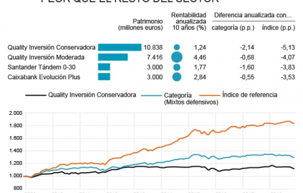 Evolución de los fondos de inversión más vendidos