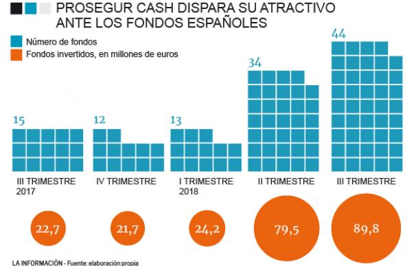 Fondos en Prosegur Cash