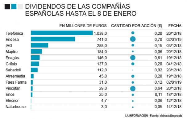 Dividendos de las compañías españolas hasta el 8 de enero