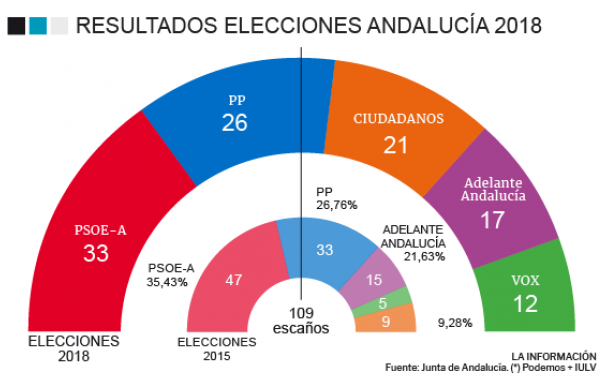Grafico hemiciclo Elecciones Andalucía 2018