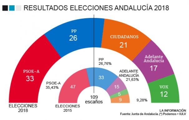 El PSOE gana con el peor resultado de su historia y PP, Cs y Vox podrían gobernar