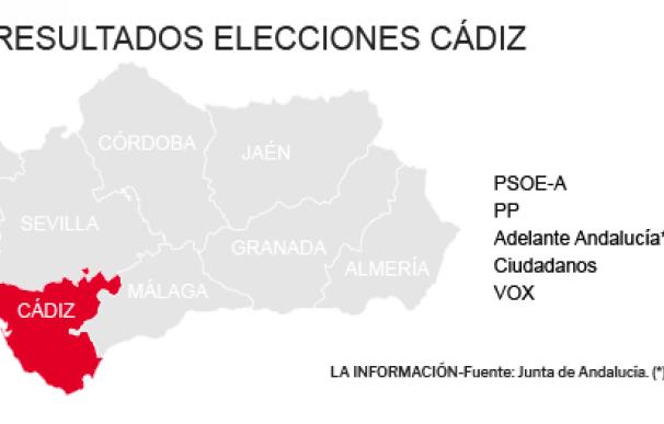 Resultados Elecciones Andalucía 2018 en Cádiz